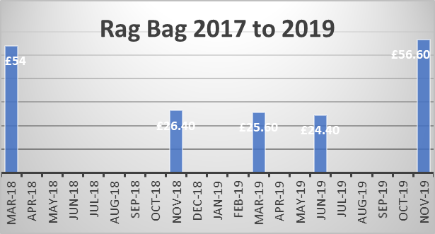 rag bag graph